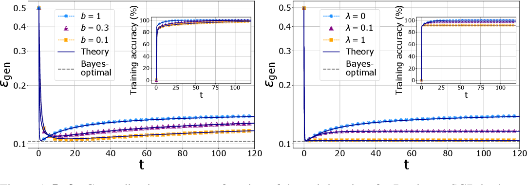 Figure 1 for Dynamical mean-field theory for stochastic gradient descent in Gaussian mixture classification