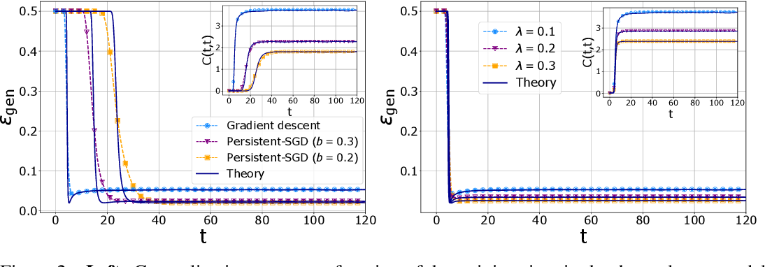 Figure 2 for Dynamical mean-field theory for stochastic gradient descent in Gaussian mixture classification