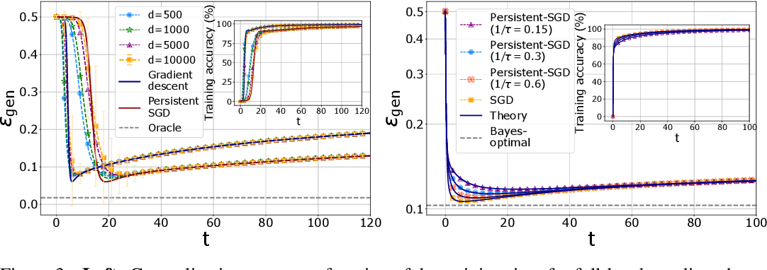 Figure 3 for Dynamical mean-field theory for stochastic gradient descent in Gaussian mixture classification