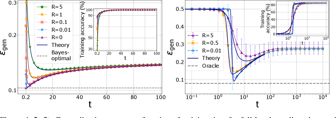 Figure 4 for Dynamical mean-field theory for stochastic gradient descent in Gaussian mixture classification