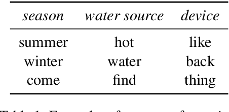 Figure 1 for Detecting Word Sense Disambiguation Biases in Machine Translation for Model-Agnostic Adversarial Attacks