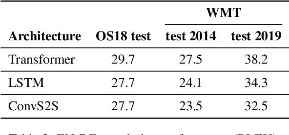 Figure 3 for Detecting Word Sense Disambiguation Biases in Machine Translation for Model-Agnostic Adversarial Attacks