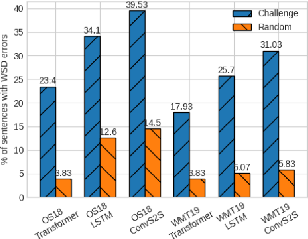 Figure 2 for Detecting Word Sense Disambiguation Biases in Machine Translation for Model-Agnostic Adversarial Attacks