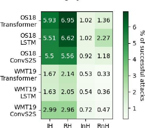 Figure 4 for Detecting Word Sense Disambiguation Biases in Machine Translation for Model-Agnostic Adversarial Attacks
