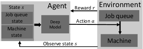 Figure 1 for Manufacturing Dispatching using Reinforcement and Transfer Learning