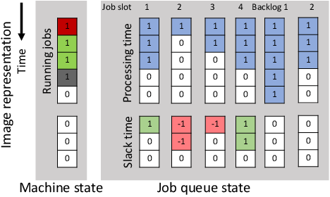 Figure 3 for Manufacturing Dispatching using Reinforcement and Transfer Learning
