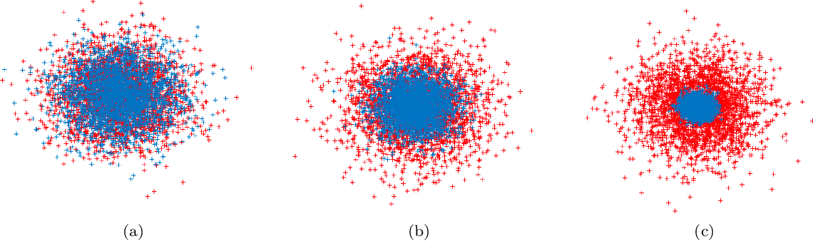 Figure 1 for A Mean-Field Theory for Learning the Schönberg Measure of Radial Basis Functions