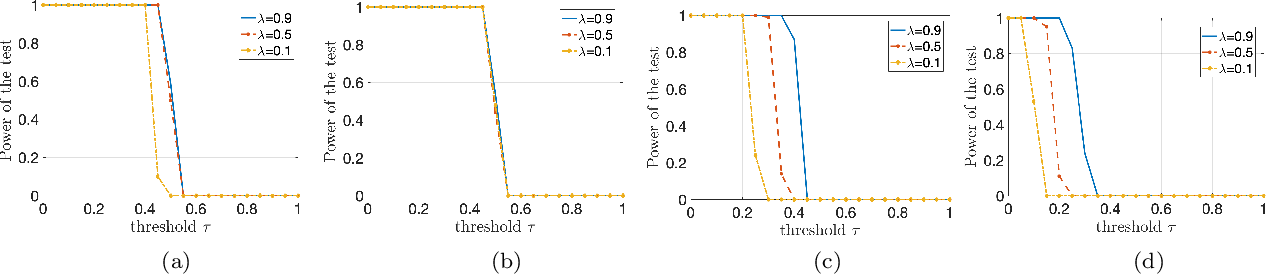 Figure 3 for A Mean-Field Theory for Learning the Schönberg Measure of Radial Basis Functions