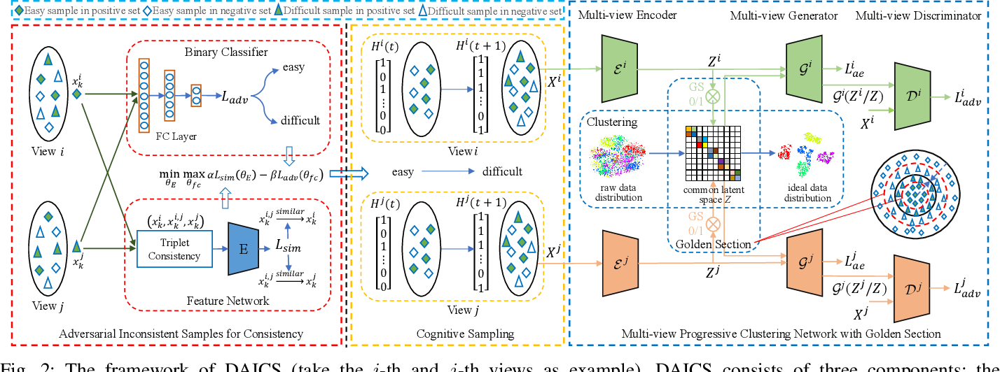 Figure 3 for Deep Adversarial Inconsistent Cognitive Sampling for Multi-view Progressive Subspace Clustering