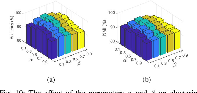 Figure 2 for Deep Adversarial Inconsistent Cognitive Sampling for Multi-view Progressive Subspace Clustering