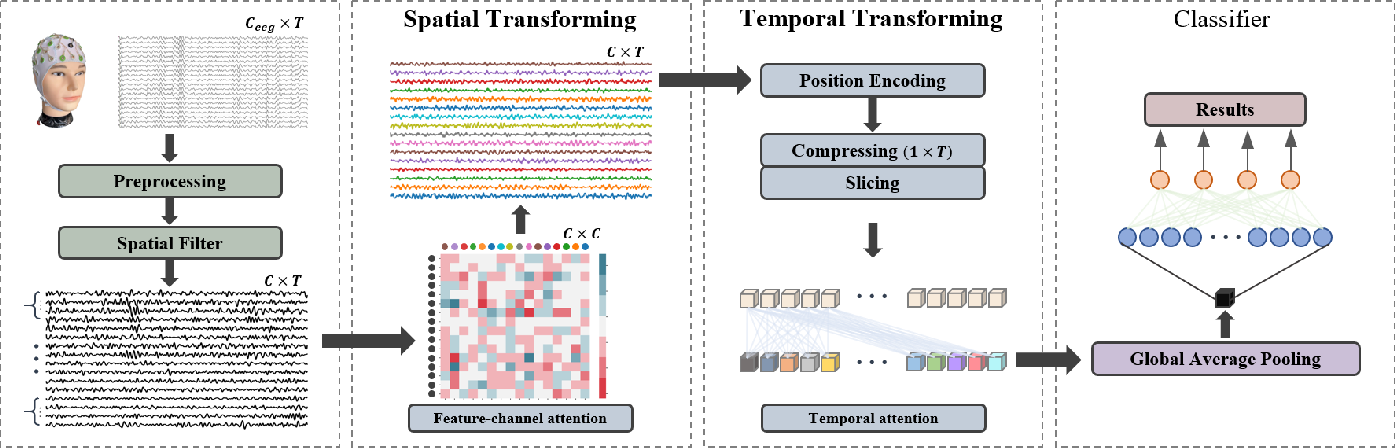 Figure 1 for Transformer-based Spatial-Temporal Feature Learning for EEG Decoding