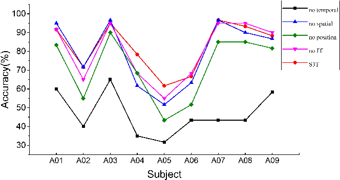 Figure 4 for Transformer-based Spatial-Temporal Feature Learning for EEG Decoding