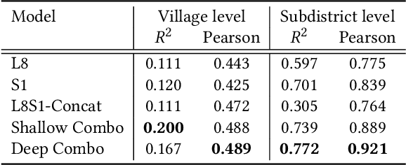 Figure 2 for Mapping Missing Population in Rural India: A Deep Learning Approach with Satellite Imagery