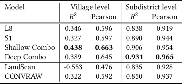Figure 4 for Mapping Missing Population in Rural India: A Deep Learning Approach with Satellite Imagery
