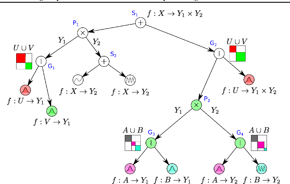 Figure 1 for Learning Deep Mixtures of Gaussian Process Experts Using Sum-Product Networks