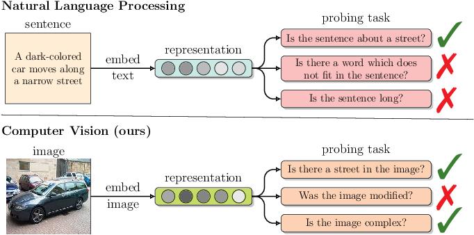 Figure 1 for Visual Probing: Cognitive Framework for Explaining Self-Supervised Image Representations