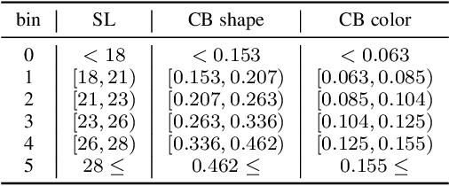 Figure 4 for Visual Probing: Cognitive Framework for Explaining Self-Supervised Image Representations