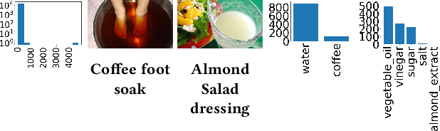 Figure 2 for Deep Cooking: Predicting Relative Food Ingredient Amounts from Images