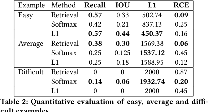 Figure 3 for Deep Cooking: Predicting Relative Food Ingredient Amounts from Images