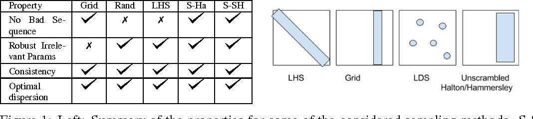 Figure 1 for Critical Hyper-Parameters: No Random, No Cry