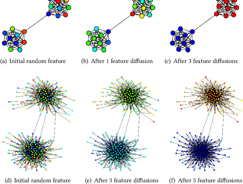 Figure 4 for From Community to Role-based Graph Embeddings