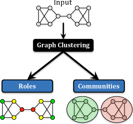 Figure 1 for From Community to Role-based Graph Embeddings