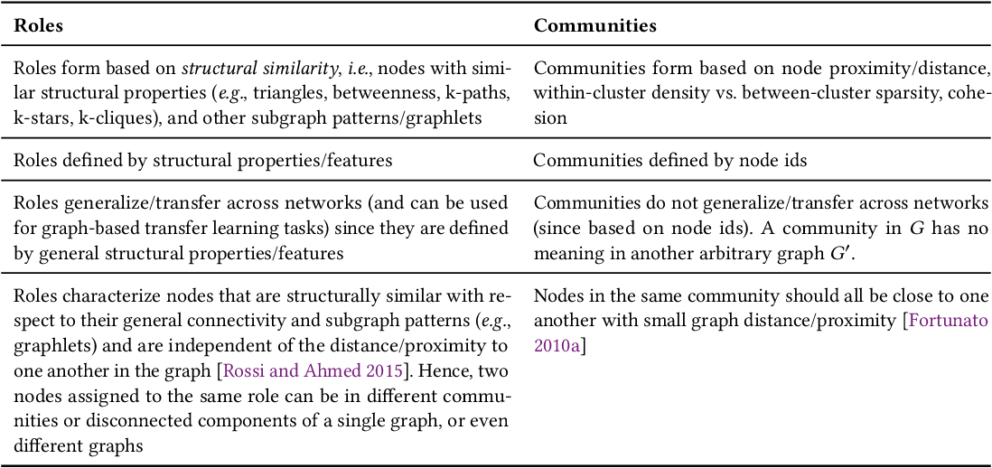 Figure 2 for From Community to Role-based Graph Embeddings