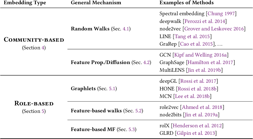 Figure 3 for From Community to Role-based Graph Embeddings