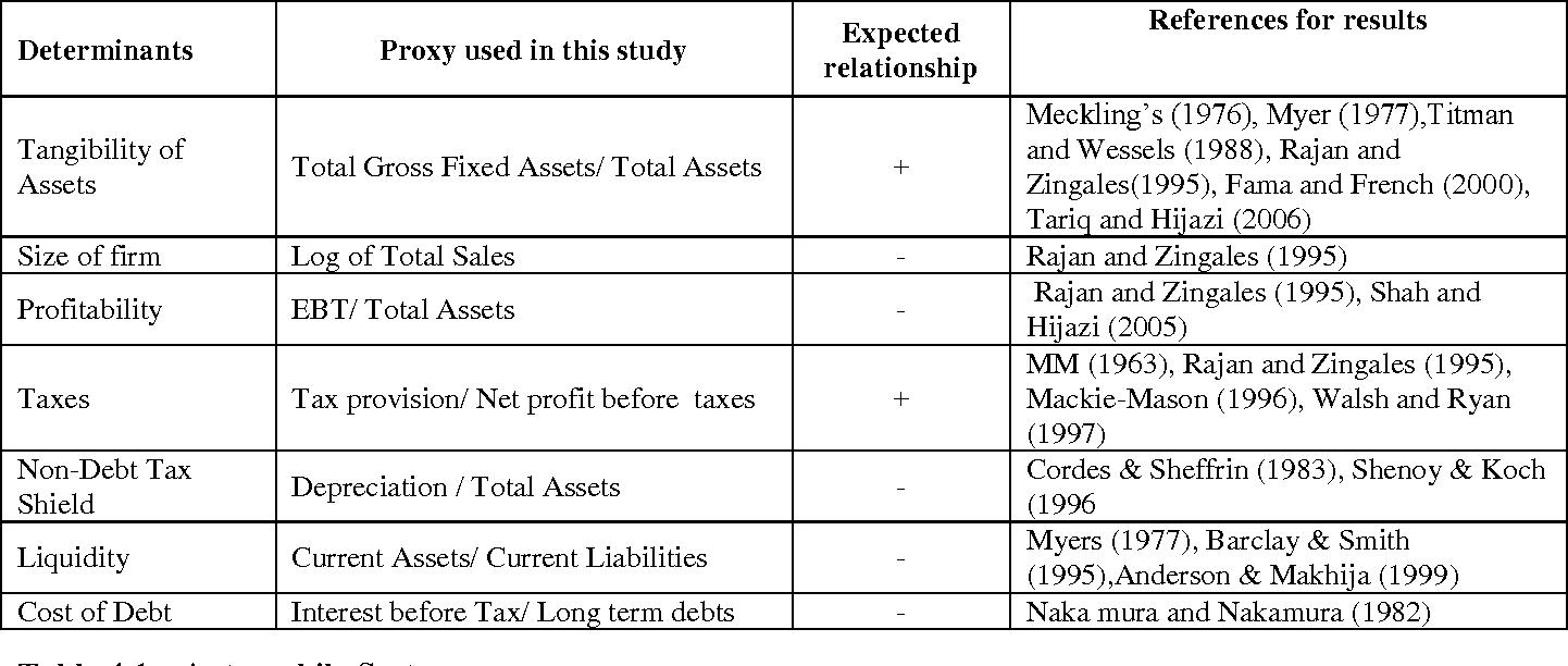 rajan and zingales 1995 summary