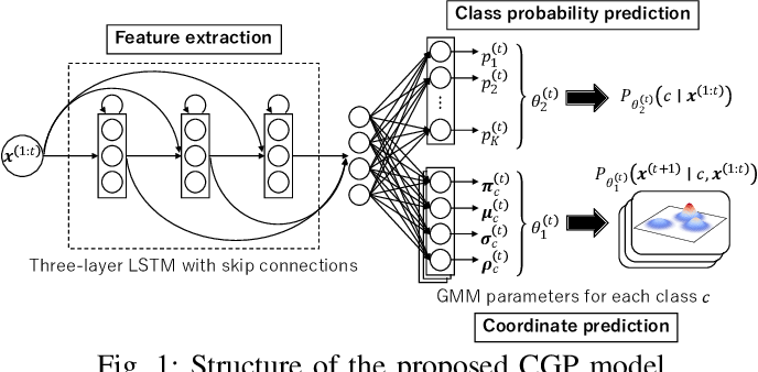 Figure 1 for Handwriting Prediction Considering Inter-Class Bifurcation Structures