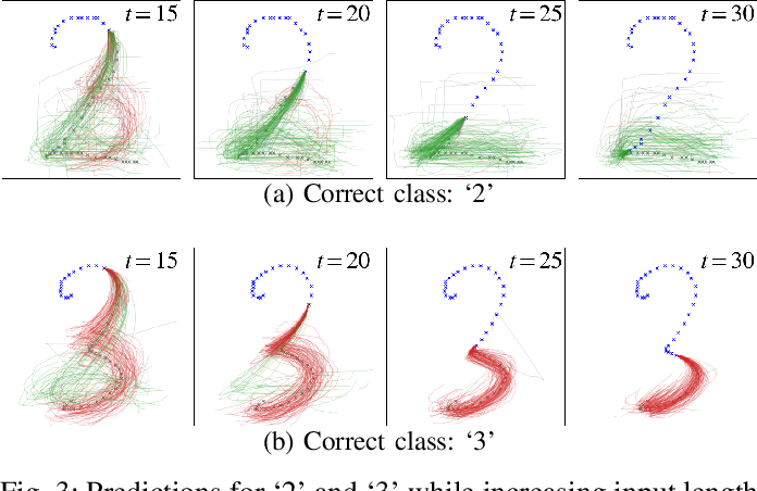 Figure 3 for Handwriting Prediction Considering Inter-Class Bifurcation Structures