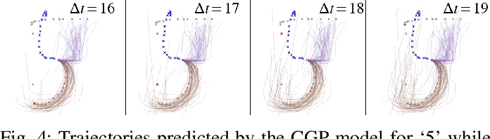 Figure 4 for Handwriting Prediction Considering Inter-Class Bifurcation Structures