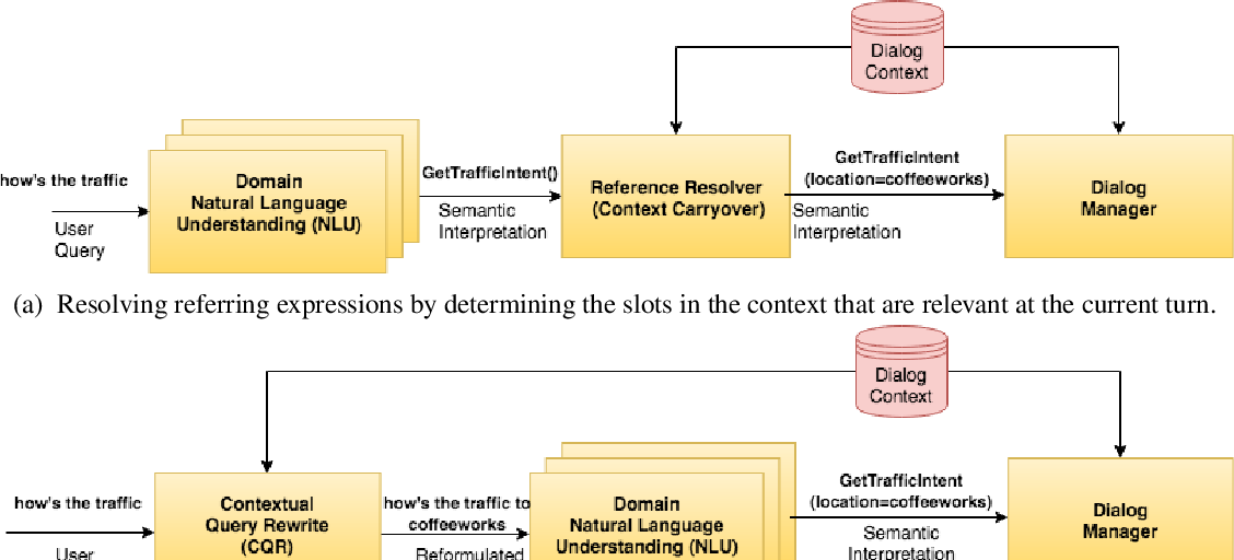 PDF] A dataset for resolving referring expressions in spoken