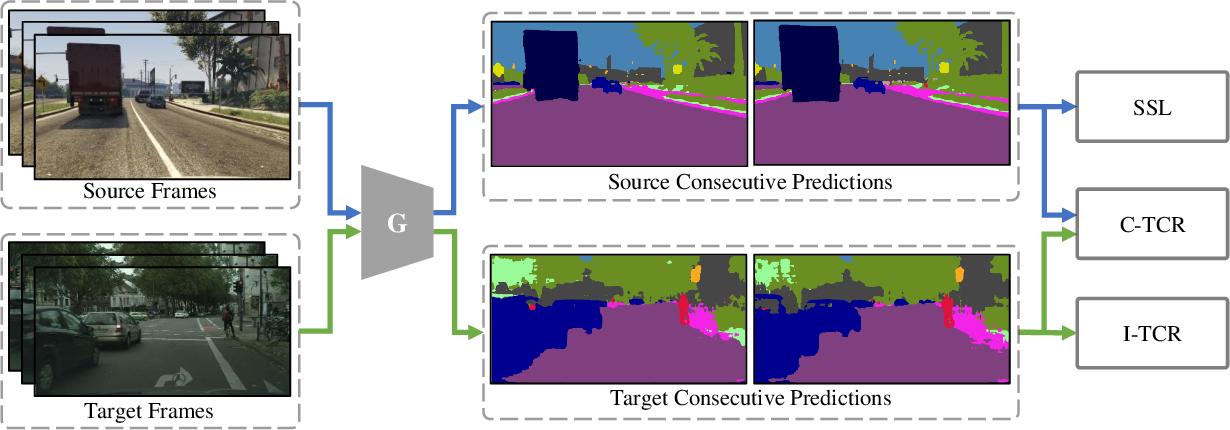 Figure 3 for Domain Adaptive Video Segmentation via Temporal Consistency Regularization