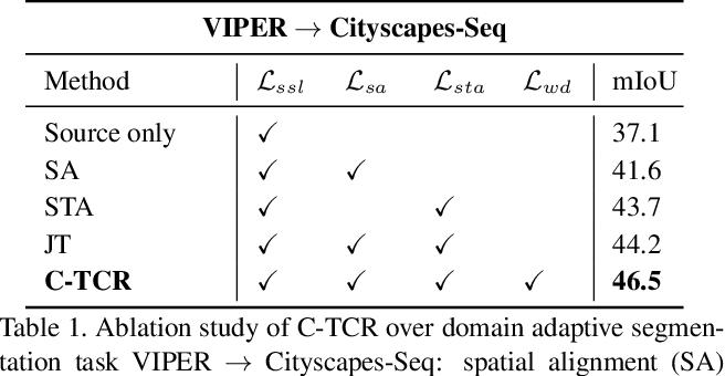 Figure 2 for Domain Adaptive Video Segmentation via Temporal Consistency Regularization