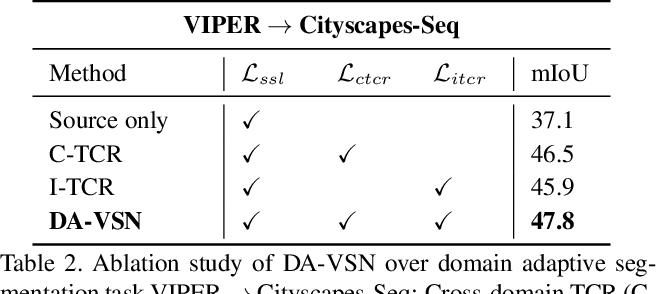 Figure 4 for Domain Adaptive Video Segmentation via Temporal Consistency Regularization