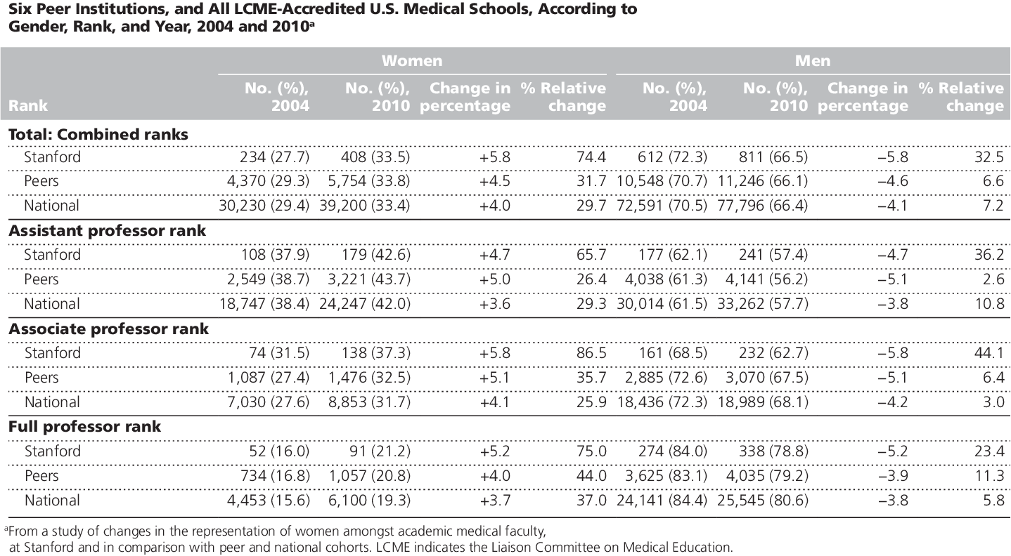 The gender gap in academic medicine: comparing results from