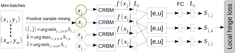 Figure 3 for Deep Adaptive Feature Embedding with Local Sample Distributions for Person Re-identification