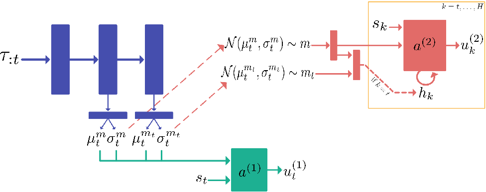 Figure 1 for Deep Interactive Bayesian Reinforcement Learning via Meta-Learning