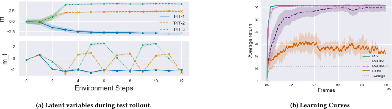 Figure 3 for Deep Interactive Bayesian Reinforcement Learning via Meta-Learning