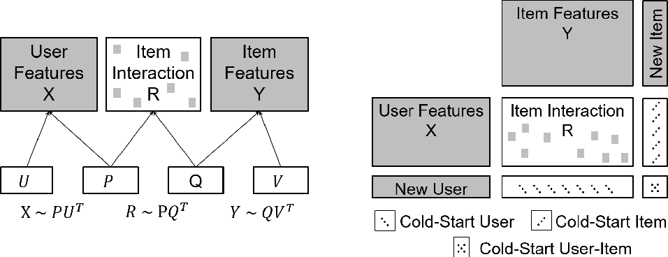 Figure 1 for Federated Multi-view Matrix Factorization for Personalized Recommendations