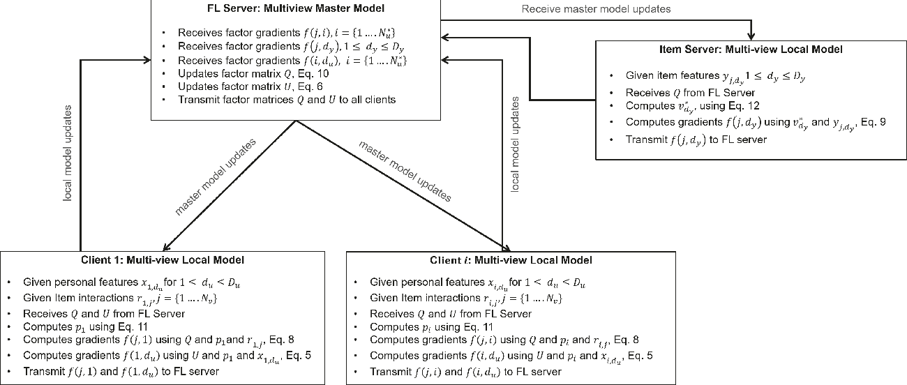 Figure 3 for Federated Multi-view Matrix Factorization for Personalized Recommendations