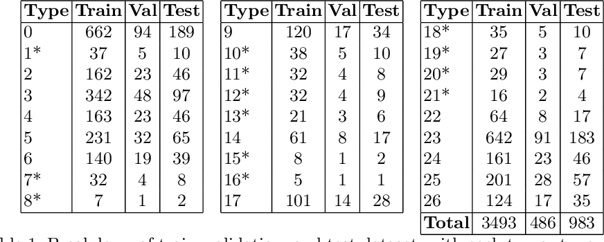 Figure 2 for Triplet Contrastive Learning for Brain Tumor Classification