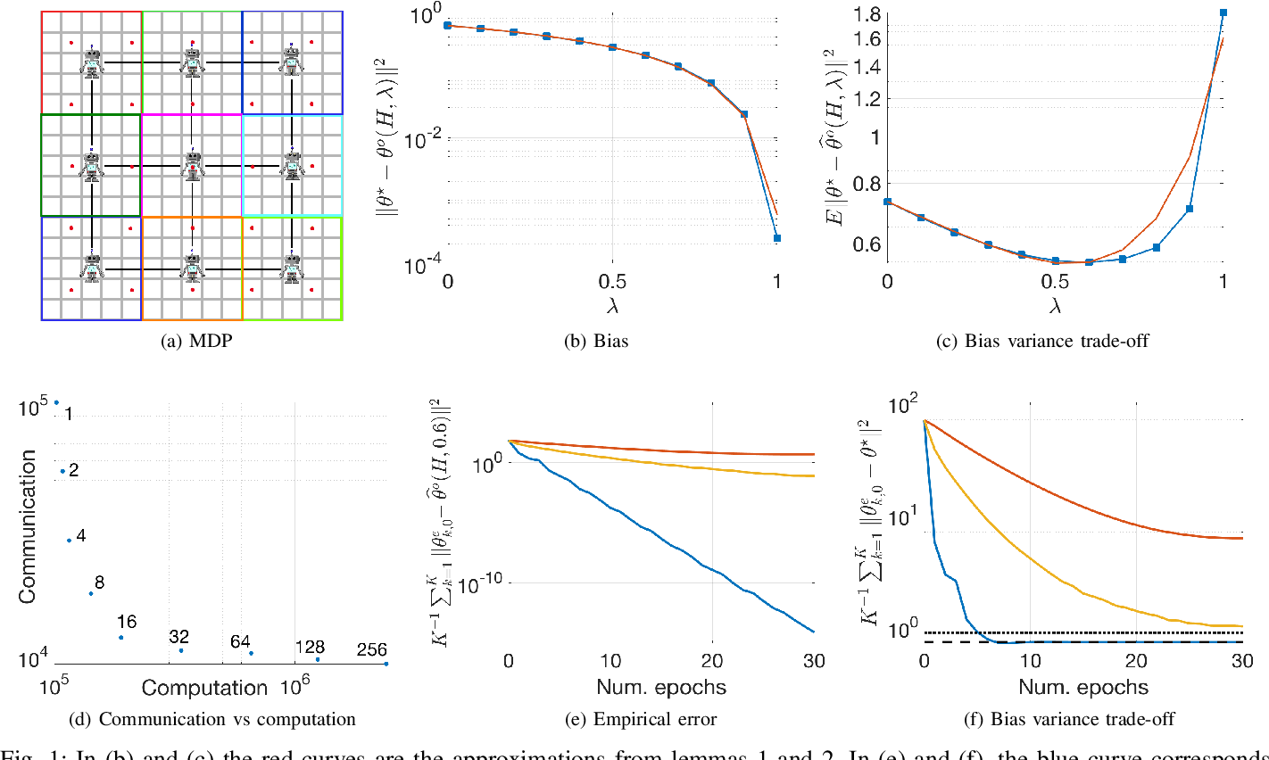 Figure 1 for Multi-Agent Fully Decentralized Off-Policy Learning with Linear Convergence Rates