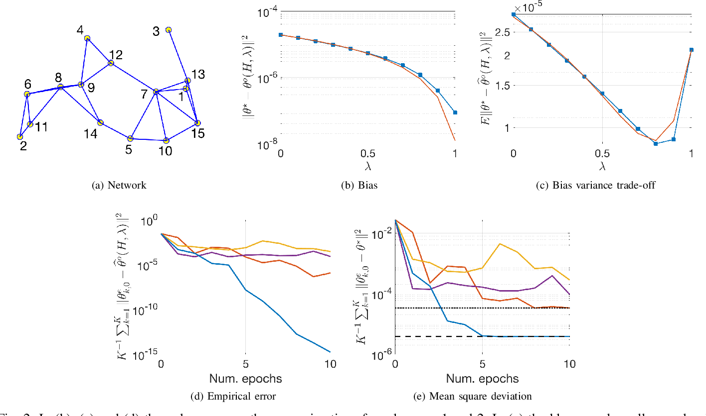 Figure 2 for Multi-Agent Fully Decentralized Off-Policy Learning with Linear Convergence Rates