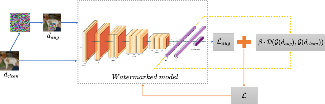 Figure 4 for Removing Backdoor-Based Watermarks in Neural Networks with Limited Data