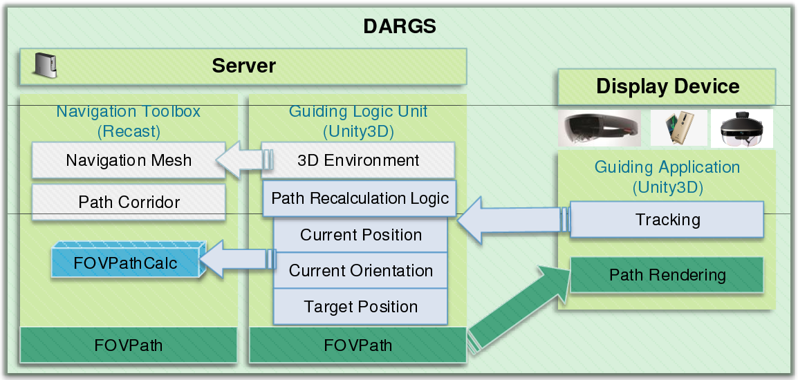 PDF] DARGS: Dynamic AR Guiding System for Indoor
