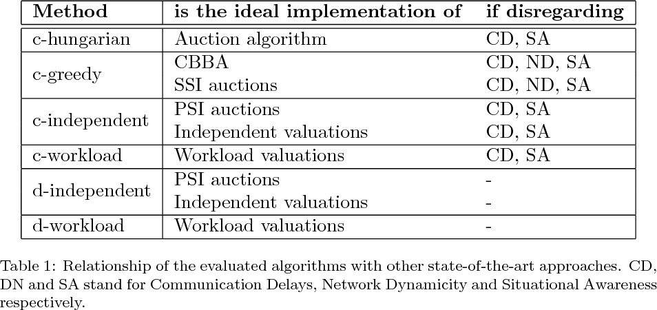 Figure 2 for Decentralized dynamic task allocation for UAVs with limited communication range