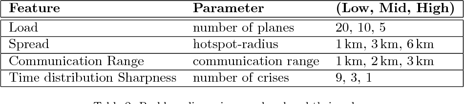 Figure 4 for Decentralized dynamic task allocation for UAVs with limited communication range