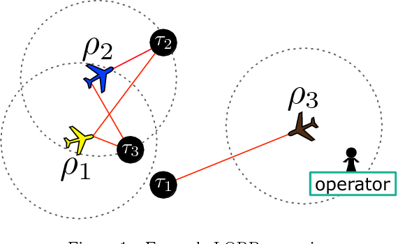 Figure 1 for Decentralized dynamic task allocation for UAVs with limited communication range
